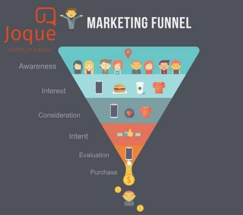 Online marketing funnel SEO SEA Online Marketing Content Marketing Joque Communication